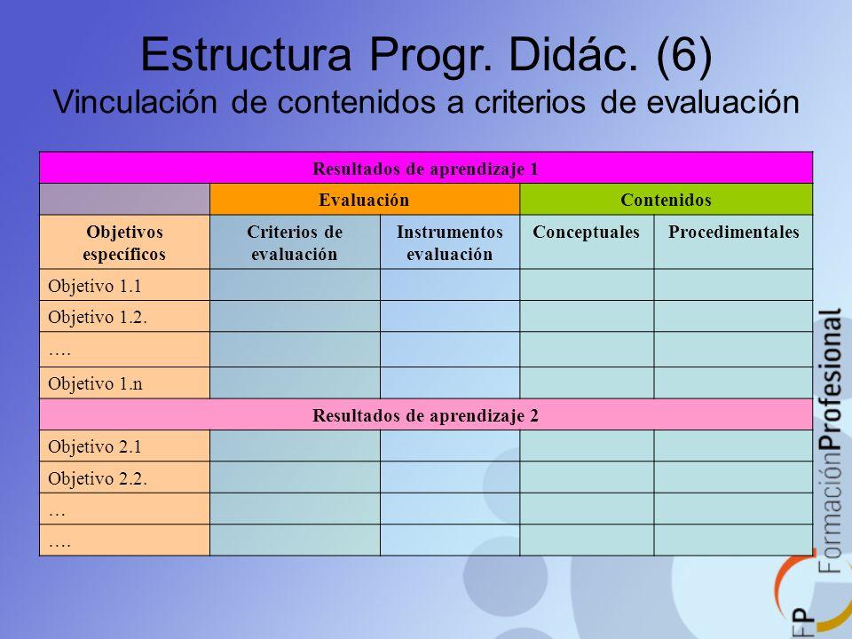 Estructura Progr. Didác. (6) Vinculación de contenidos a criterios de evaluación Resultados de aprendizaje 1 Evaluación Contenidos Objetivos específic