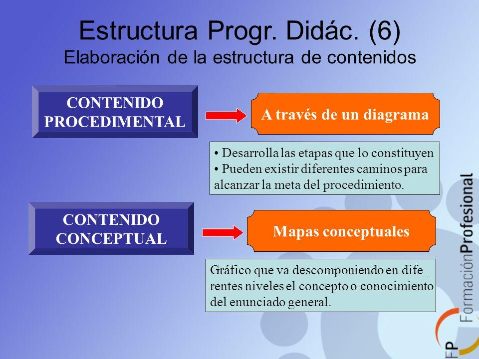 Estructura Progr. Didác. (6) Elaboración de la estructura de contenidos CONTENIDO PROCEDIMENTAL A través de un diagrama Desarrolla las etapas que lo c