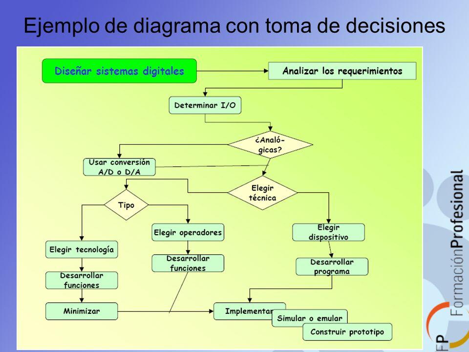 Ejemplo de diagrama con toma de decisiones