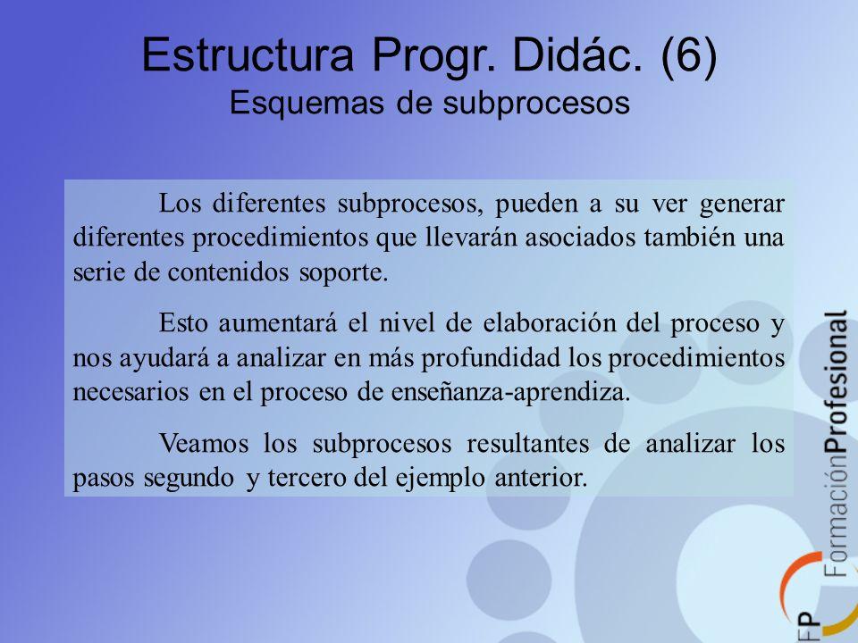 Estructura Progr. Didác. (6) Esquemas de subprocesos Los diferentes subprocesos, pueden a su ver generar diferentes procedimientos que llevarán asocia