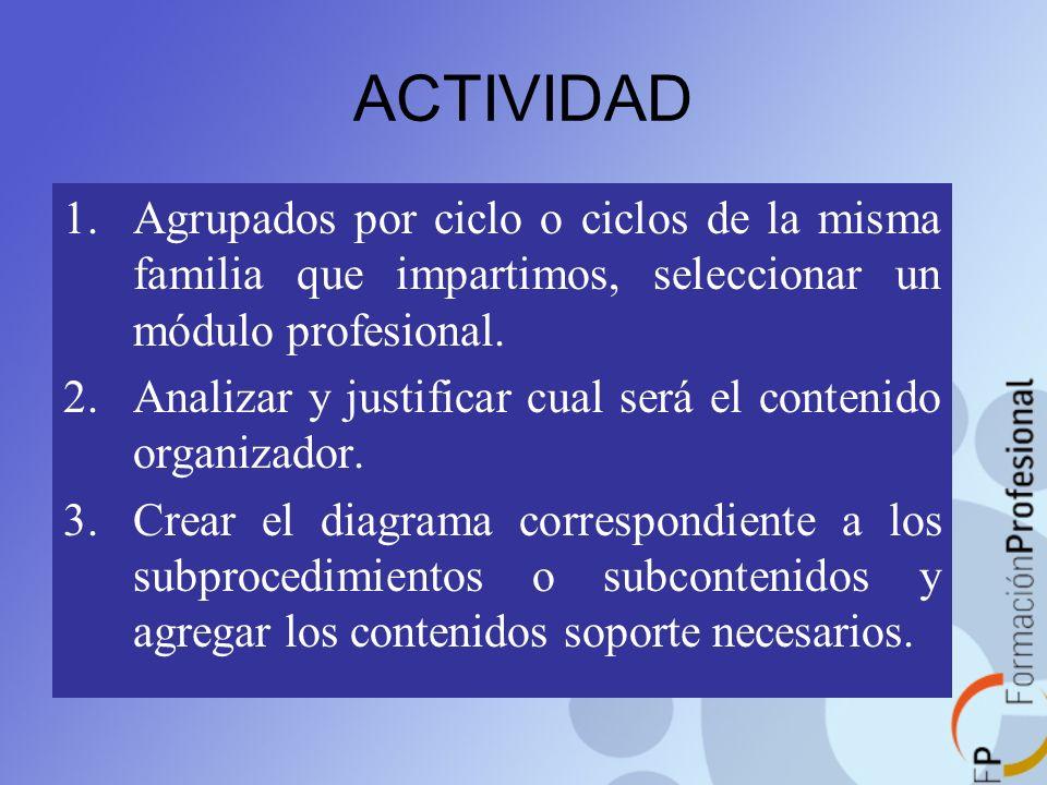 ACTIVIDAD 1.Agrupados por ciclo o ciclos de la misma familia que impartimos, seleccionar un módulo profesional. 2.Analizar y justificar cual será el c