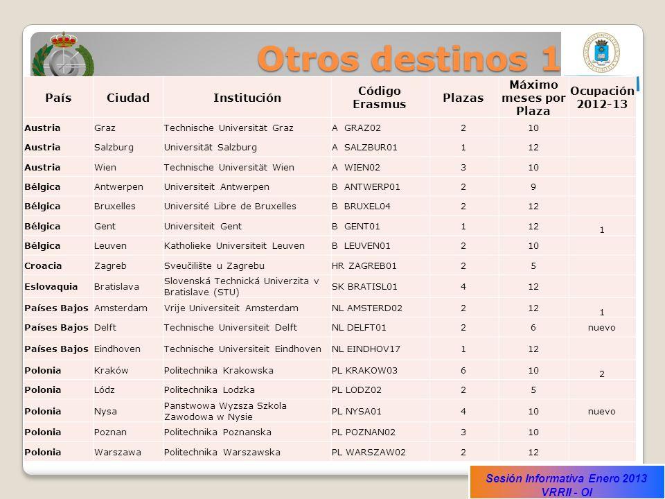 Sesión Informativa Enero 2013 VRRII - OI Otros destinos 1 PaísCiudadInstitución Código Erasmus Plazas Máximo meses por Plaza Ocupación 2012-13 Austria