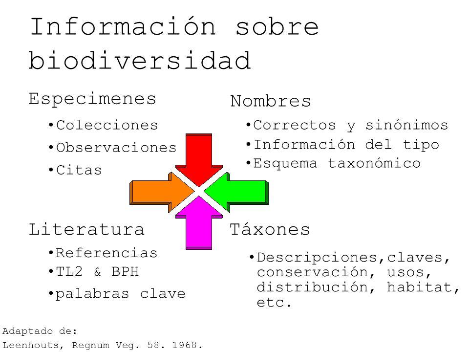 Información sobre biodiversidad Especimenes Colecciones Observaciones Citas Nombres Correctos y sinónimos Información del tipo Esquema taxonómico Táxo