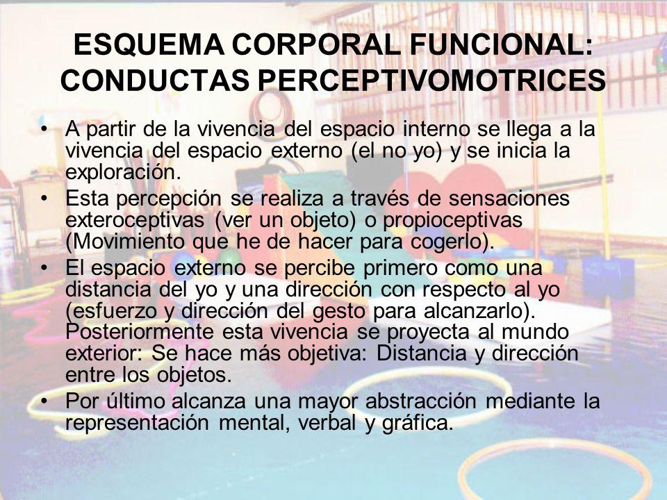 ESQUEMA CORPORAL FUNCIONAL: CONDUCTAS PERCEPTIVOMOTRICES A partir de la vivencia del espacio interno se llega a la vivencia del espacio externo (el no
