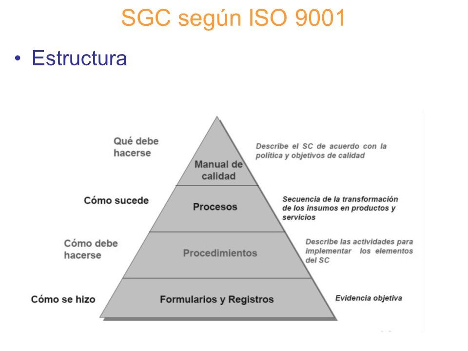 Diapositiva 42 SGC según ISO 9001 Estructura