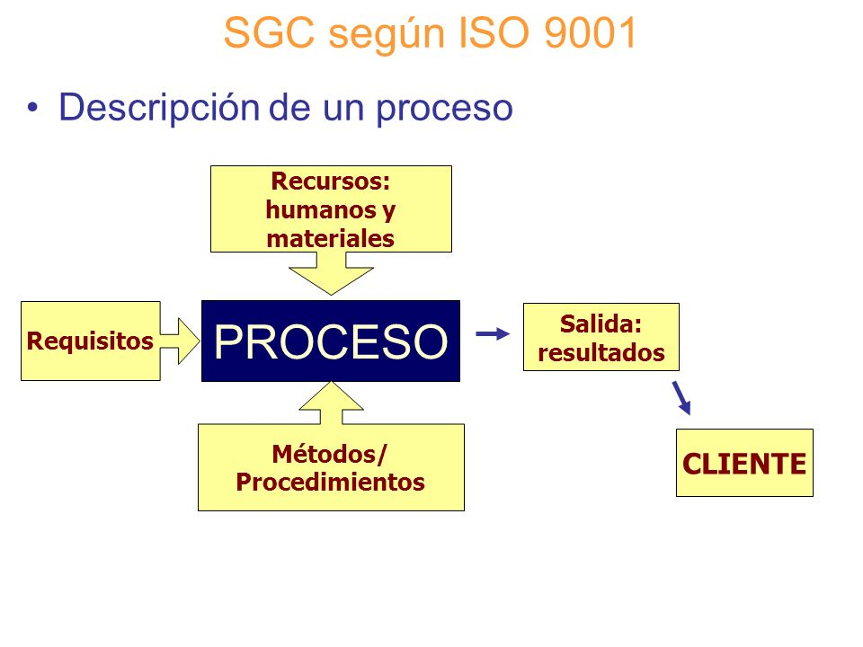 Diapositiva 69 SGC según ISO 9001 Descripción de un proceso PROCESO Requisitos Recursos: humanos y materiales Métodos/ Procedimientos Salida: resultad