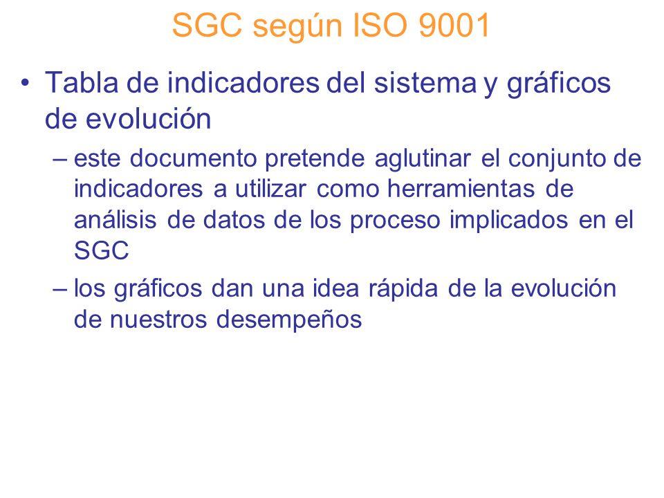 Diapositiva 74 SGC según ISO 9001 Tabla de indicadores del sistema y gráficos de evolución –este documento pretende aglutinar el conjunto de indicador