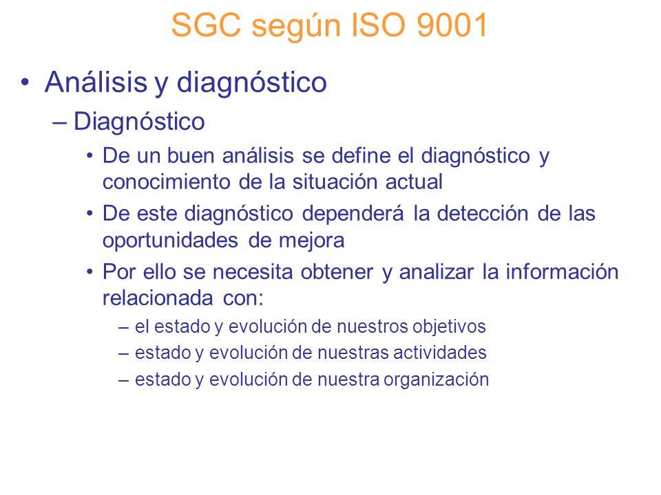 Diapositiva 87 SGC según ISO 9001 Análisis y diagnóstico –Diagnóstico De un buen análisis se define el diagnóstico y conocimiento de la situación actu