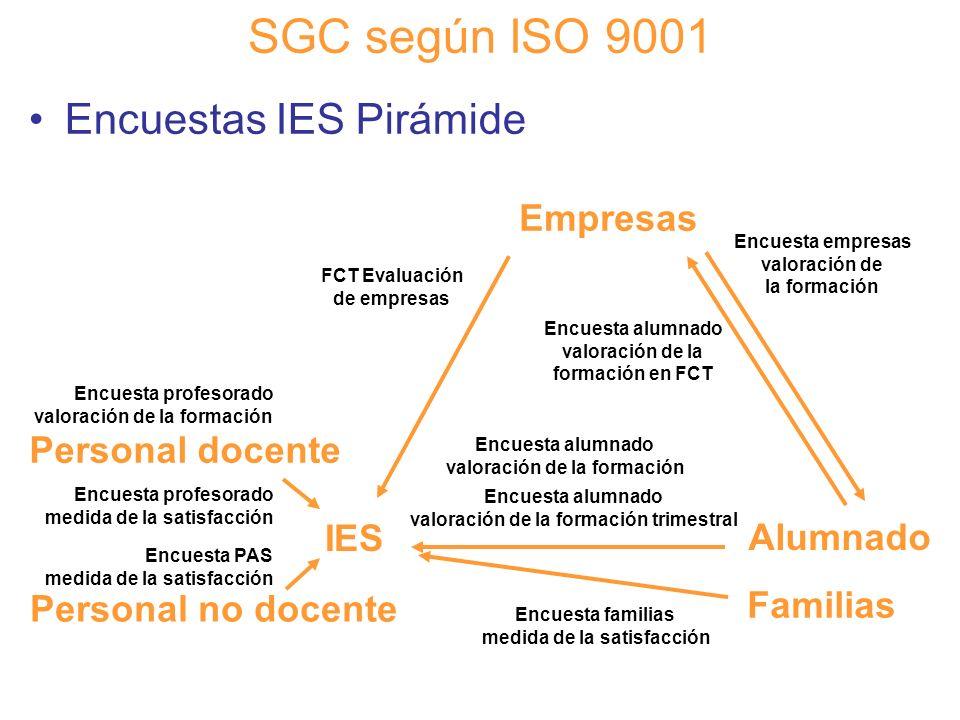 Diapositiva 91 SGC según ISO 9001 Encuestas IES Pirámide Encuesta alumnado valoración de la formación trimestral IES Alumnado Empresas Encuesta alumna
