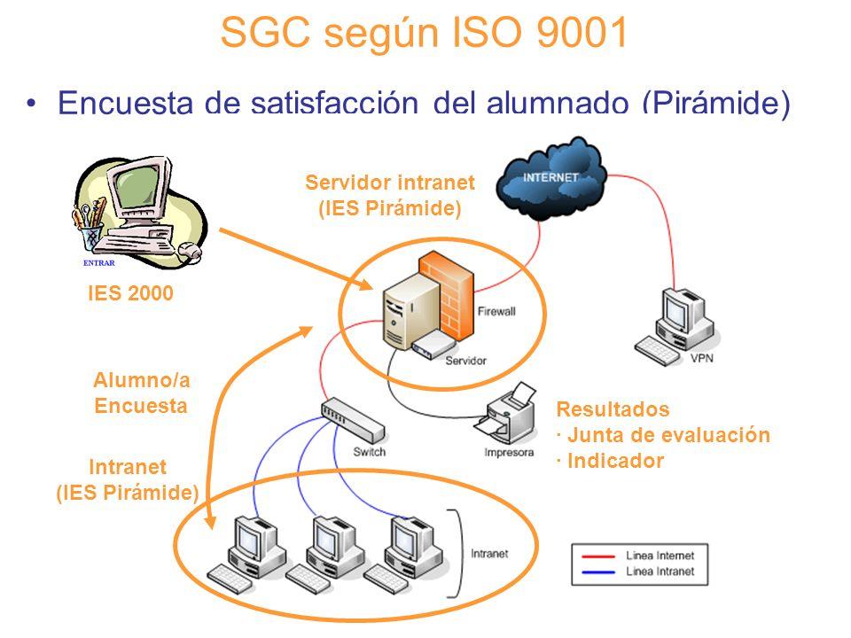 Diapositiva 92 SGC según ISO 9001 Encuesta de satisfacción del alumnado (Pirámide) Servidor intranet (IES Pirámide) IES 2000 Alumno/a Encuesta Resulta