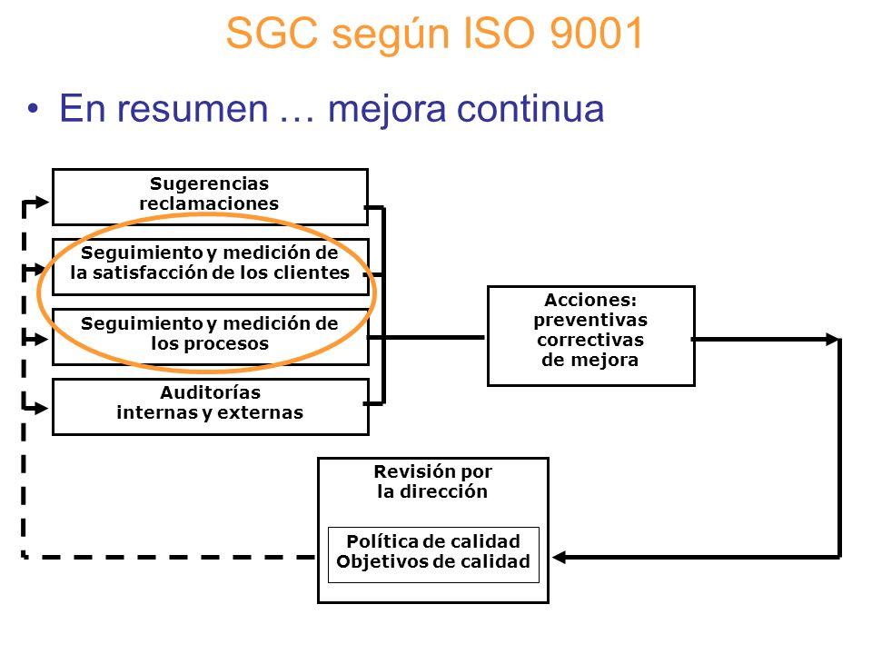 Diapositiva 93 SGC según ISO 9001 En resumen … mejora continua Revisión por la dirección Acciones: preventivas correctivas de mejora Política de calid