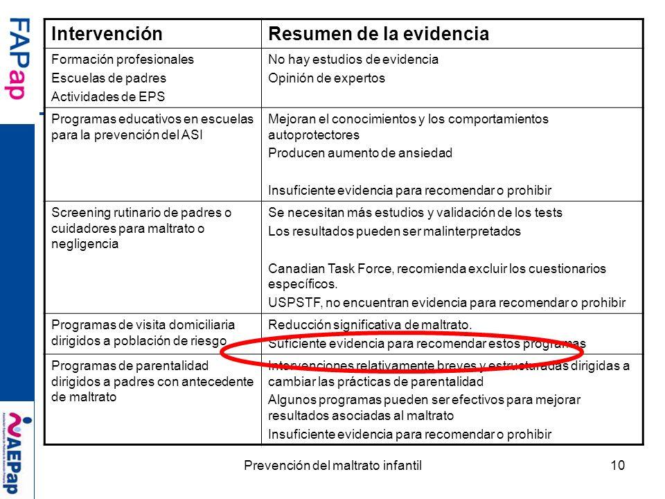Prevención del maltrato infantil10 IntervenciónResumen de la evidencia Formación profesionales Escuelas de padres Actividades de EPS No hay estudios d
