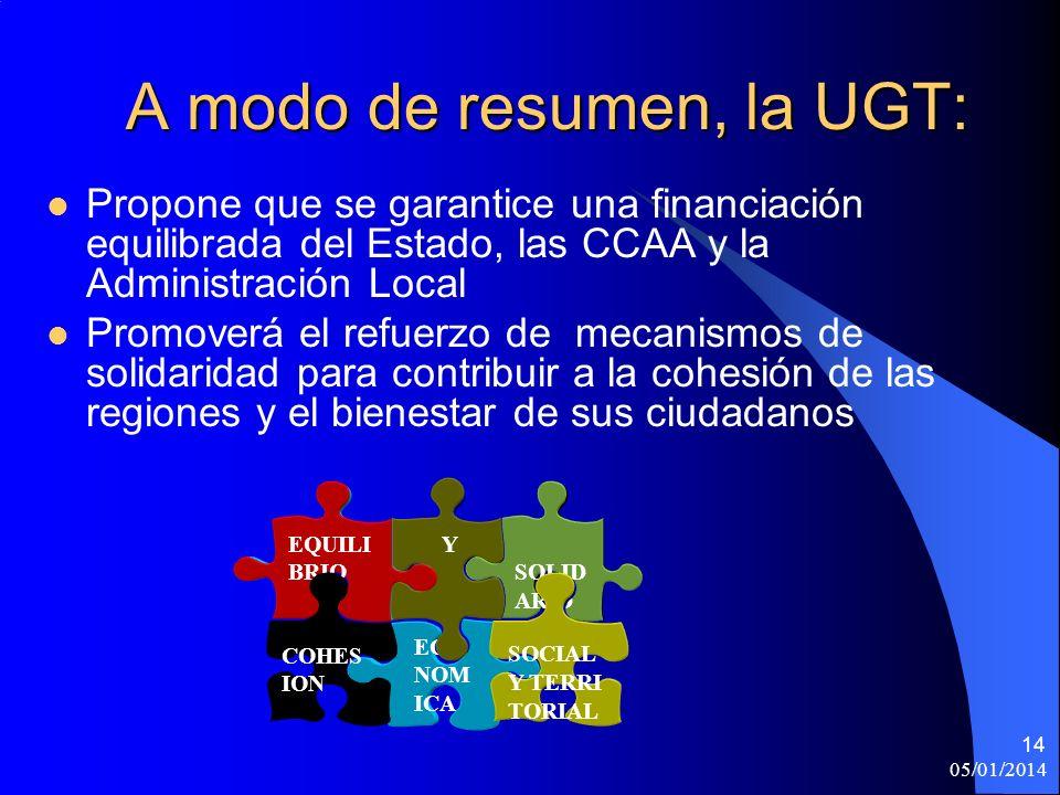 05/01/2014 14 A modo de resumen, la UGT: Propone que se garantice una financiación equilibrada del Estado, las CCAA y la Administración Local Promoverá el refuerzo de mecanismos de solidaridad para contribuir a la cohesión de las regiones y el bienestar de sus ciudadanos SOLID ARID AD ECO NOM ICA SOCIAL Y TERRI TORIAL Y EQUILI BRIO COHES ION