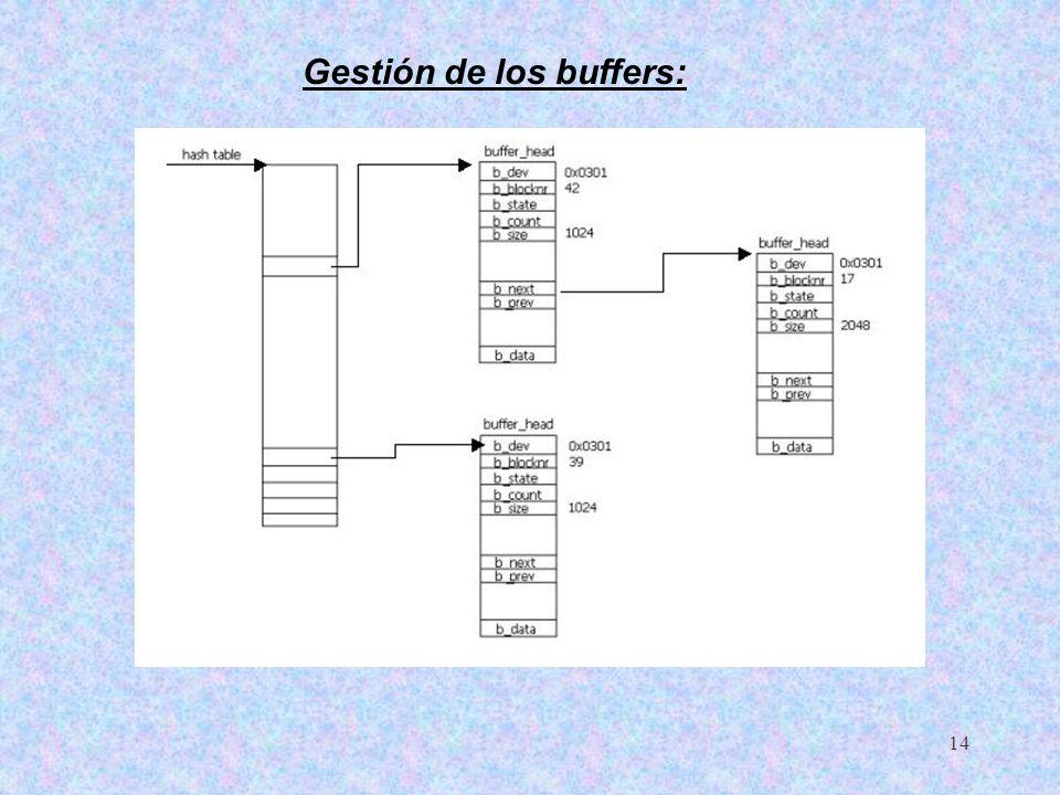 15 - lru_list: Tabla que contiene los punteros al primer buffer de cada lista LRU - free_list: Tabla que contiene los punteros al primer buffer disponible para cada tamaño de bloque - unused_list: Puntero al primer buffer no utilizado - reuse_list: Puntero al primer buffer no utilizado que debe reutilizarse - nr_buffers: nº de buffers asignados en el sistema - nr_buffers_type: Tabla que contiene el nº de buffers en cada una de las listas - nr_buffers_size: Tabla que contiene el nº de buffers para cada tamaño de bloque Gestión de los buffers: