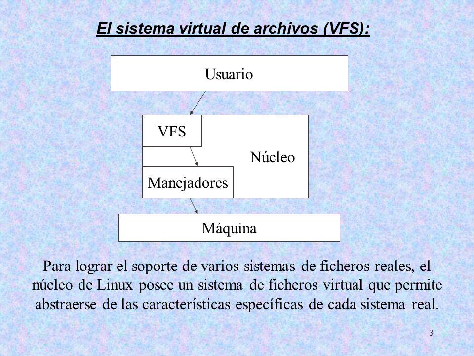 3 El sistema virtual de archivos (VFS): Núcleo VFS Manejadores Máquina Usuario Para lograr el soporte de varios sistemas de ficheros reales, el núcleo