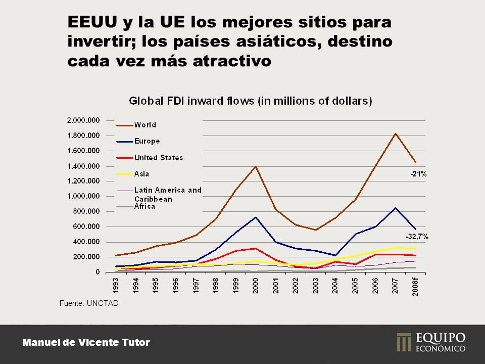 Manuel de Vicente Tutor EEUU y la UE los mejores sitios para invertir; los países asiáticos, destino cada vez más atractivo Fuente: UNCTAD