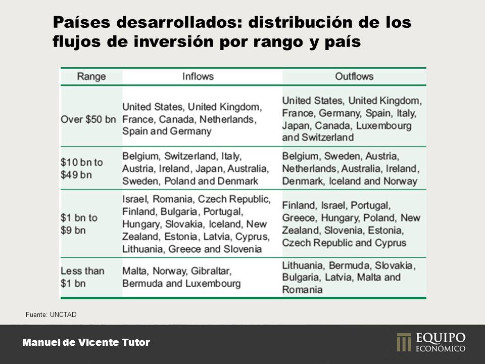 Manuel de Vicente Tutor Fuente: UNCTAD Países desarrollados: distribución de los flujos de inversión por rango y país