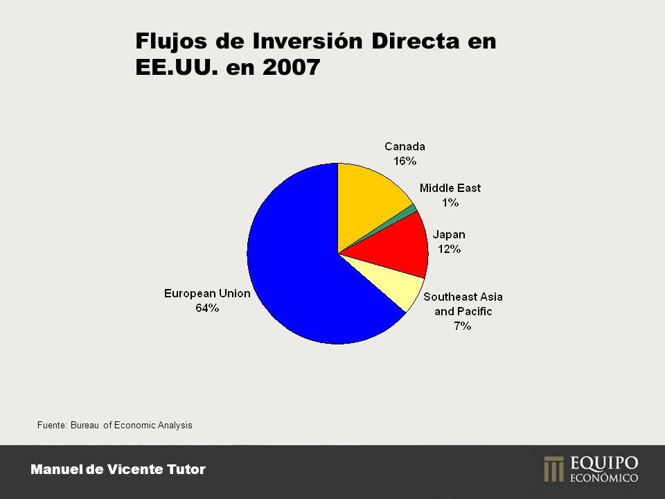 Manuel de Vicente Tutor Fuente: Bureau of Economic Analysis Flujos de Inversión Directa en EE.UU.