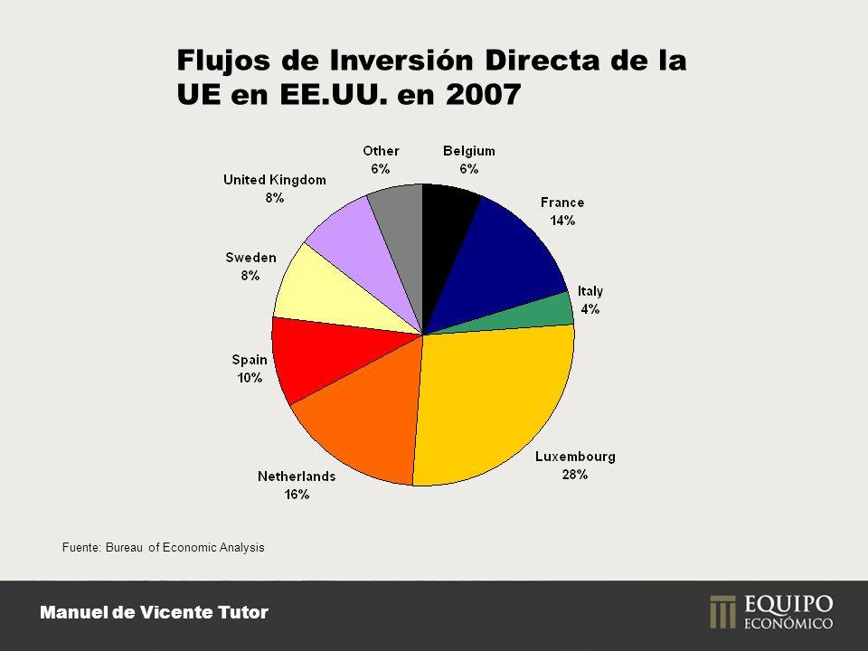 Manuel de Vicente Tutor Fuente: Bureau of Economic Analysis Flujos de Inversión Directa de la UE en EE.UU.