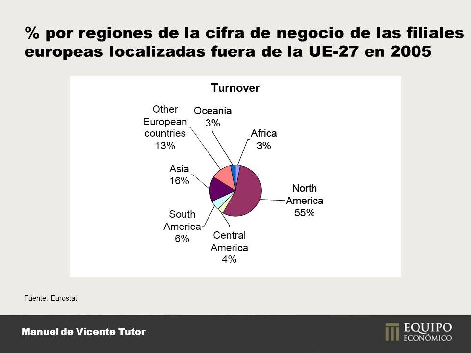 Manuel de Vicente Tutor Fuente: Eurostat % por regiones de la cifra de negocio de las filiales europeas localizadas fuera de la UE-27 en 2005