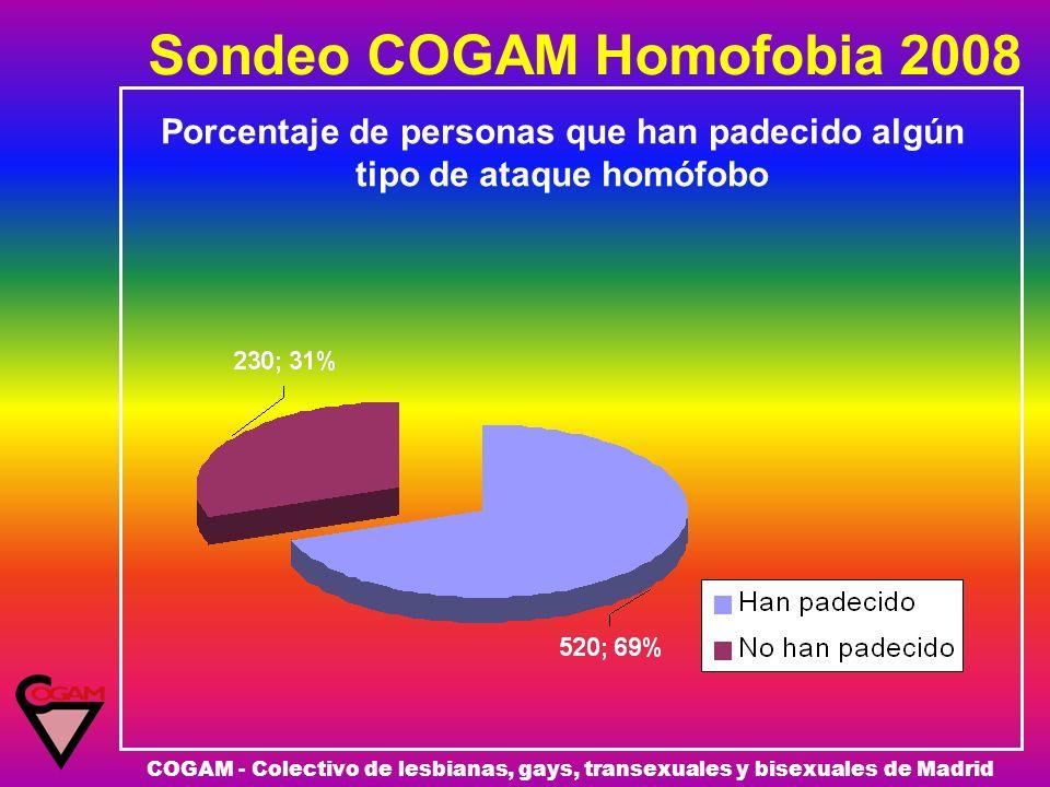 Sondeo COGAM Homofobia 2008 COGAM - Colectivo de lesbianas, gays, transexuales y bisexuales de Madrid Porcentaje de personas que han padecido algún ti