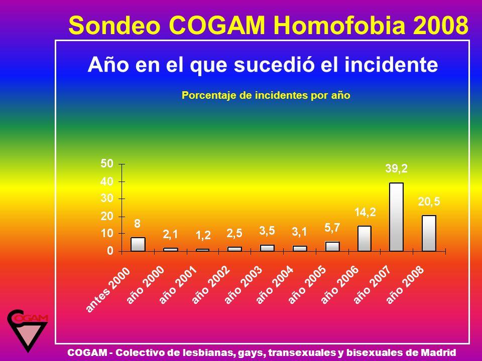 Sondeo COGAM Homofobia 2008 COGAM - Colectivo de lesbianas, gays, transexuales y bisexuales de Madrid Año en el que sucedió el incidente Porcentaje de