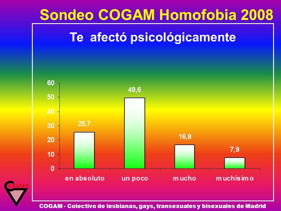 Sondeo COGAM Homofobia 2008 COGAM - Colectivo de lesbianas, gays, transexuales y bisexuales de Madrid Te afectó psicológicamente