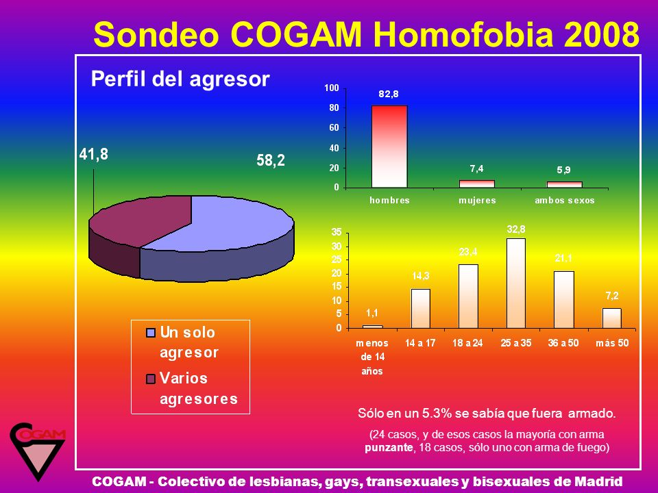 Sondeo COGAM Homofobia 2008 COGAM - Colectivo de lesbianas, gays, transexuales y bisexuales de Madrid Perfil del agresor Sólo en un 5.3% se sabía que