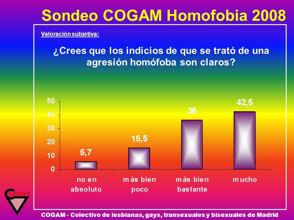 Sondeo COGAM Homofobia 2008 COGAM - Colectivo de lesbianas, gays, transexuales y bisexuales de Madrid Valoración subjetiva: ¿Crees que los indicios de