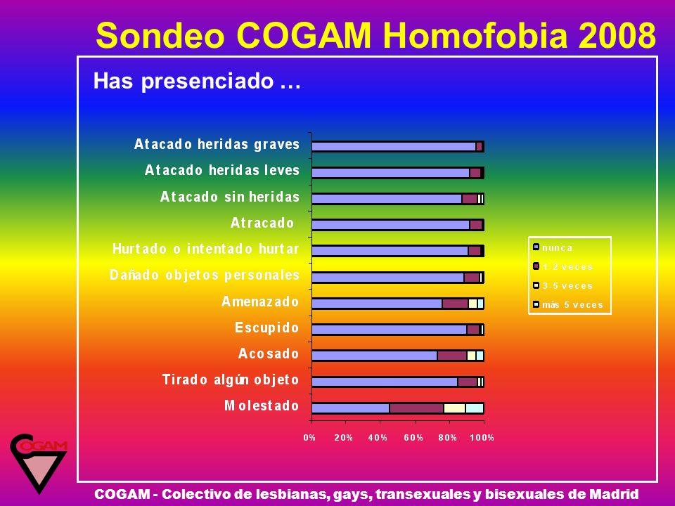 Sondeo COGAM Homofobia 2008 COGAM - Colectivo de lesbianas, gays, transexuales y bisexuales de Madrid Has presenciado …