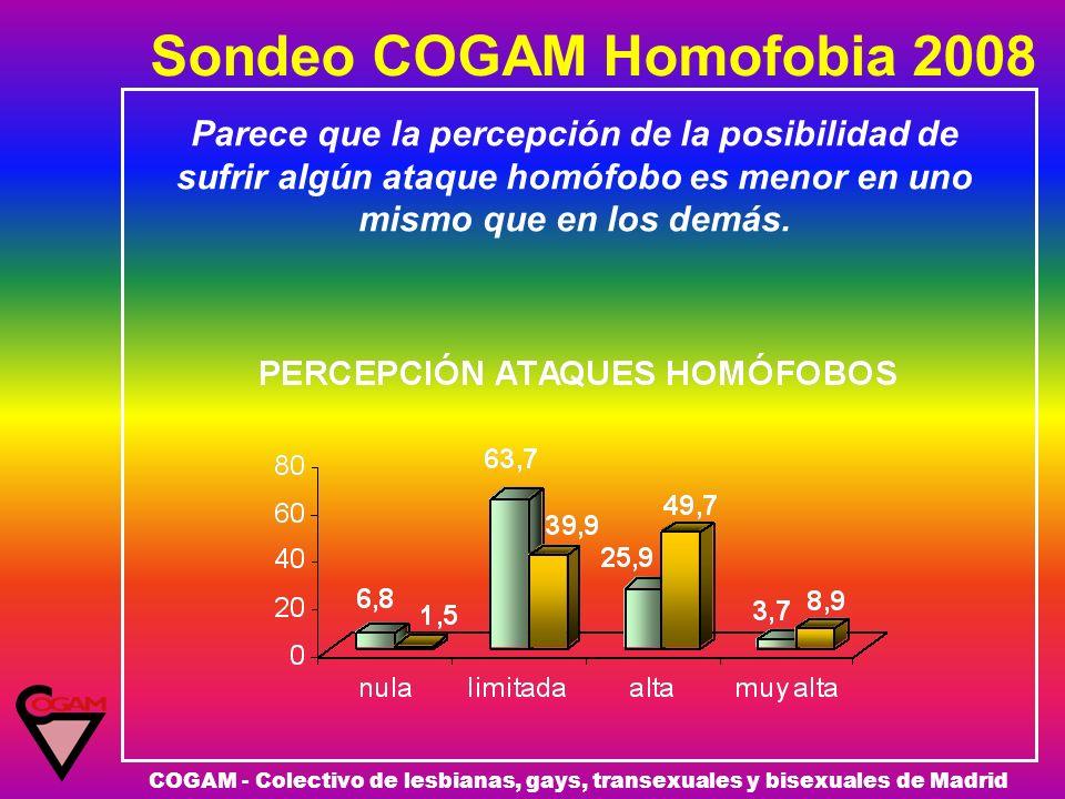 Sondeo COGAM Homofobia 2008 COGAM - Colectivo de lesbianas, gays, transexuales y bisexuales de Madrid Parece que la percepción de la posibilidad de su