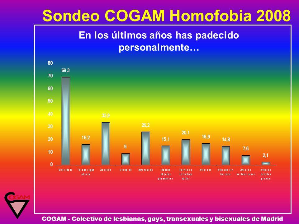 Sondeo COGAM Homofobia 2008 COGAM - Colectivo de lesbianas, gays, transexuales y bisexuales de Madrid En los últimos años has padecido personalmente…
