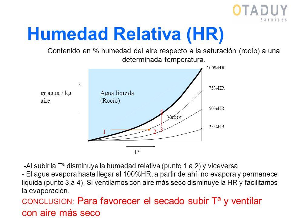 Humedad Relativa (HR) -Al subir la Tª disminuye la humedad relativa (punto 1 a 2) y viceversa - El agua evapora hasta llegar al 100%HR, a partir de ah