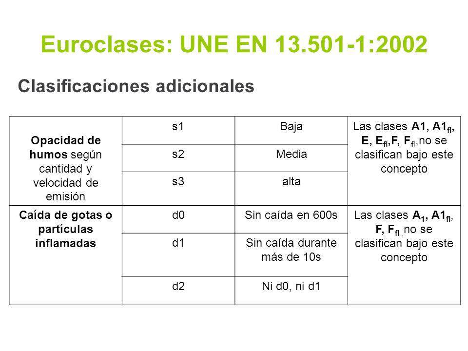 Euroclases: UNE EN 13.501-1:2002 Clasificaciones adicionales Opacidad de humos según cantidad y velocidad de emisión s1BajaLas clases A1, A1 fl, E, E