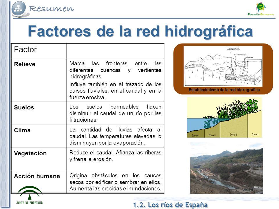 1.2. Los ríos de España Factores de la red hidrográfica Factor Relieve Marca las fronteras entre las diferentes cuencas y vertientes hidrográficas. In