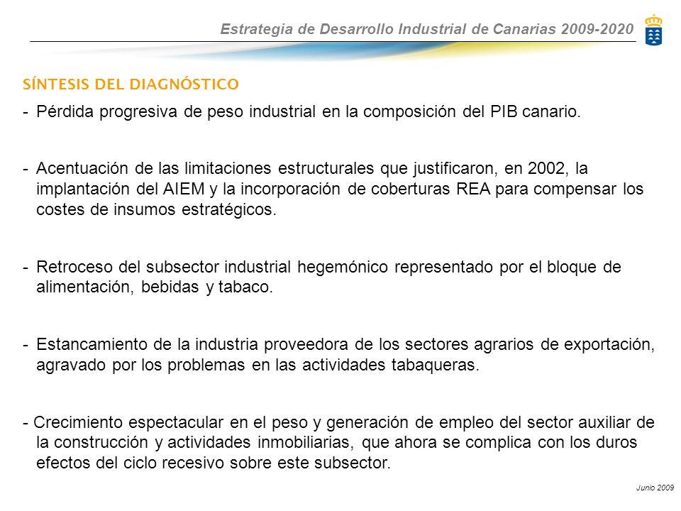 Estrategia de Desarrollo Industrial de Canarias 2009-2020 Junio 2009 SÍNTESIS DEL DIAGNÓSTICO -Pérdida progresiva de peso industrial en la composición del PIB canario.