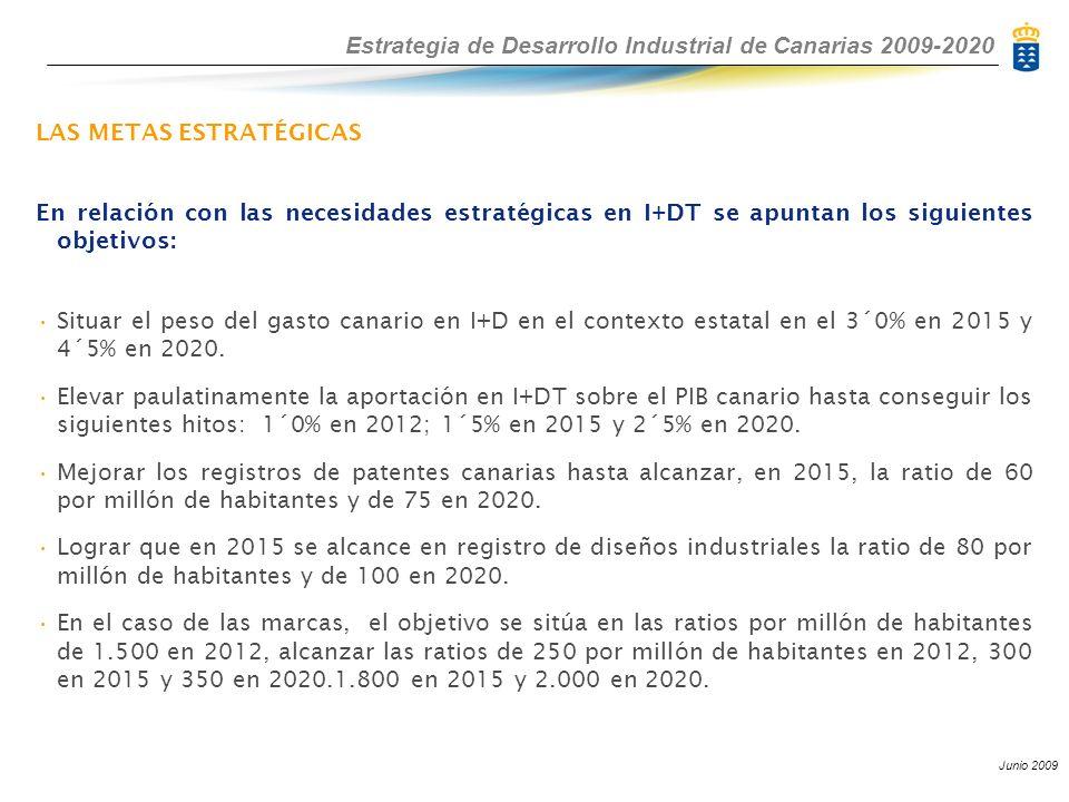 Estrategia de Desarrollo Industrial de Canarias 2009-2020 Junio 2009 LAS METAS ESTRATÉGICAS En relación con las necesidades estratégicas en I+DT se apuntan los siguientes objetivos: Situar el peso del gasto canario en I+D en el contexto estatal en el 3´0% en 2015 y 4´5% en 2020.