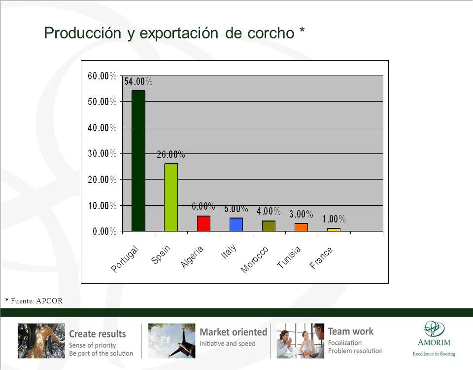 Producción y exportación de corcho * * Fuente: APCOR