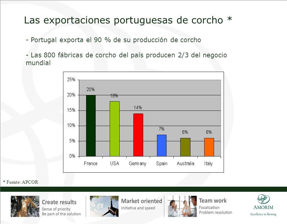 Las exportaciones portuguesas de corcho * * Fuente: APCOR - Portugal exporta el 90 % de su producción de corcho - Las 800 fábricas de corcho del país