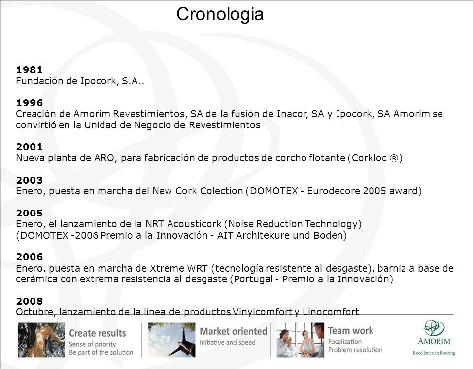 1981 Fundación de Ipocork, S.A.. 1996 Creación de Amorim Revestimientos, SA de la fusión de Inacor, SA y Ipocork, SA Amorim se convirtió en la Unidad