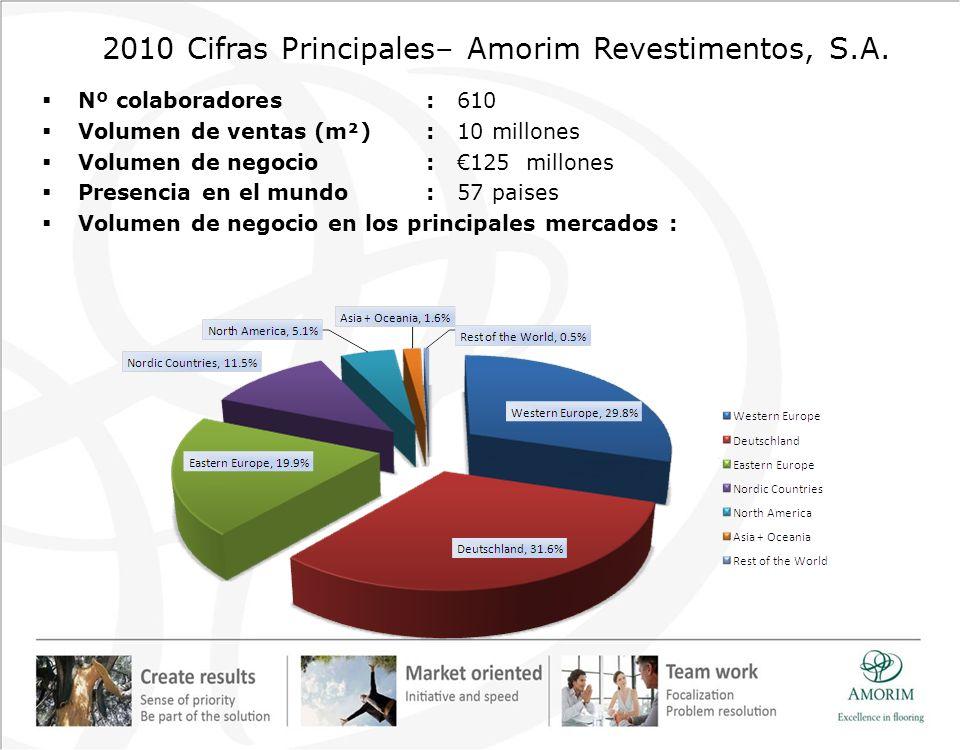 2010 Cifras Principales– Amorim Revestimentos, S.A. Nº colaboradores: 610 Volumen de ventas (m²) : 10 millones Volumen de negocio : 125 millones Prese