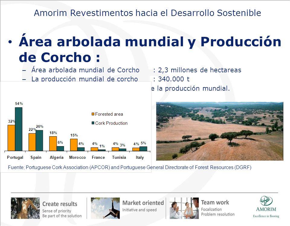 Amorim Revestimentos hacia el Desarrollo Sostenible Área arbolada mundial y Producción de Corcho : – Área arbolada mundial de Corcho : 2,3 millones de