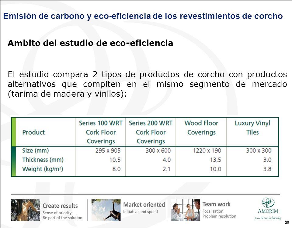 29 Ambito del estudio de eco-eficiencia El estudio compara 2 tipos de productos de corcho con productos alternativos que compiten en el mismo segmento