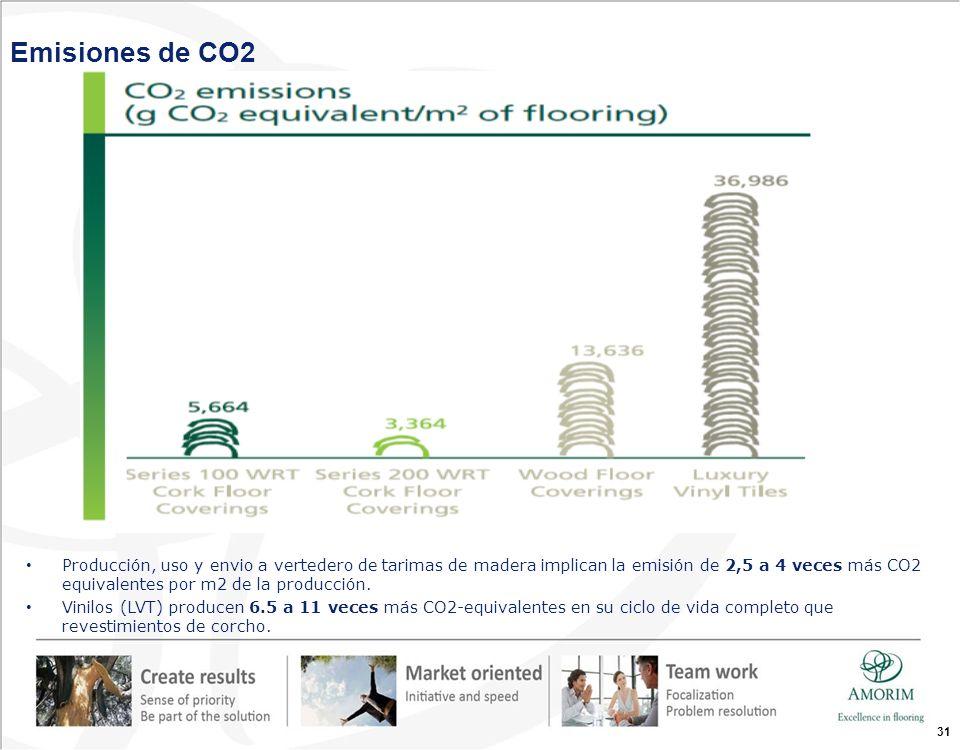 Producción, uso y envio a vertedero de tarimas de madera implican la emisión de 2,5 a 4 veces más CO2 equivalentes por m2 de la producción. Vinilos (L