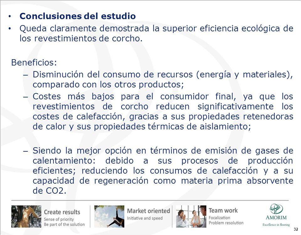 Conclusiones del estudio Queda claramente demostrada la superior eficiencia ecológica de los revestimientos de corcho. Beneficios: – Disminución del c