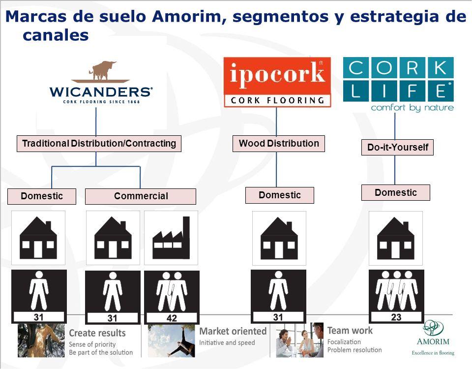 Traditional Distribution/Contracting Do-it-Yourself Wood Distribution DomesticCommercial Domestic Marcas de suelo Amorim, segmentos y estrategia de ca