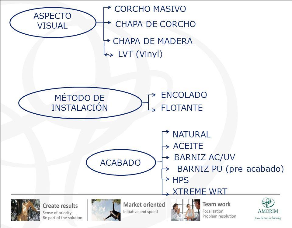 CORCHO MASIVO CHAPA DE CORCHO CHAPA DE MADERA ENCOLADO FLOTANTE MÉTODO DE INSTALACIÓN NATURAL ACEITE BARNIZ AC/UV BARNIZ PU (pre-acabado) ACABADO HPS