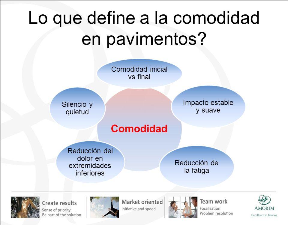 Lo que define a la comodidad en pavimentos? Comodidad Comodidad inicial vs final Impacto estable y suave Reducción de la fatiga Reducción del dolor en