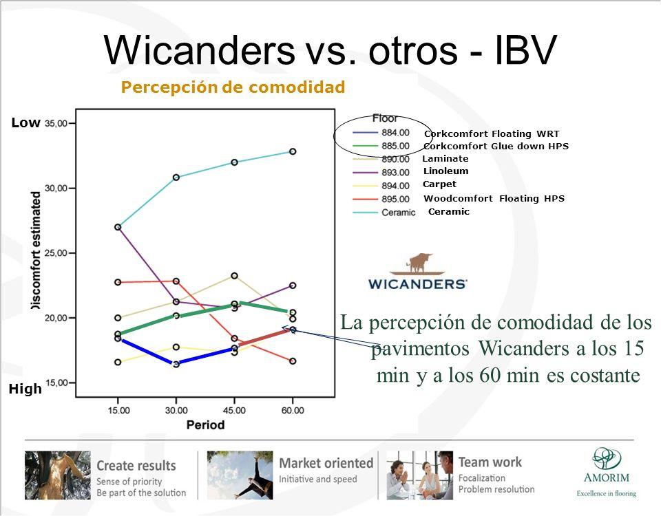 Wicanders vs. otros - IBV ComfortPerception Corkcomfort Floating WRT Corkcomfort Glue down HPS Laminate Linoleum Carpet Woodcomfort Floating HPS Ceram