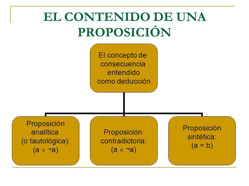 EL CONTENIDO DE UNA PROPOSICIÓN El concepto de consecuencia entendido como deducción Proposición analítica (o tautológica): (a ˅ ¬a) Proposición contr